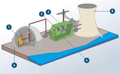 wissenschaftsjahr energie atom kernkraft. Black Bedroom Furniture Sets. Home Design Ideas