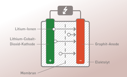 Wissenschaftsjahr Energie: Haus: Akkumulator